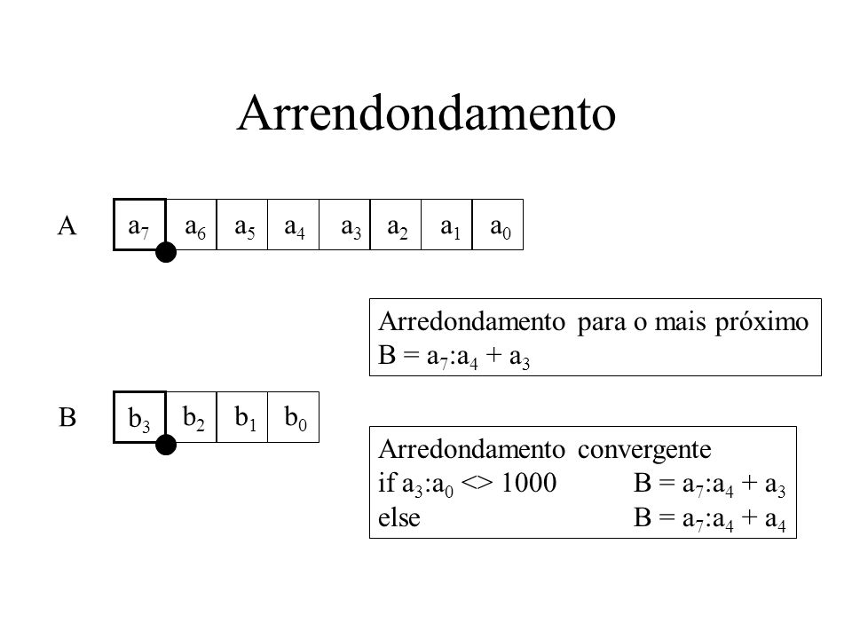 Arrendondamento a7a7 a6a6 a5a5 a4a4 a3a3 a2a2 a1a1 a0a0 b3b3 b2b2 b1b1 b0b0 A B Arredondamento para o mais próximo B = a 7 :a 4 + a 3 Arredondamento c