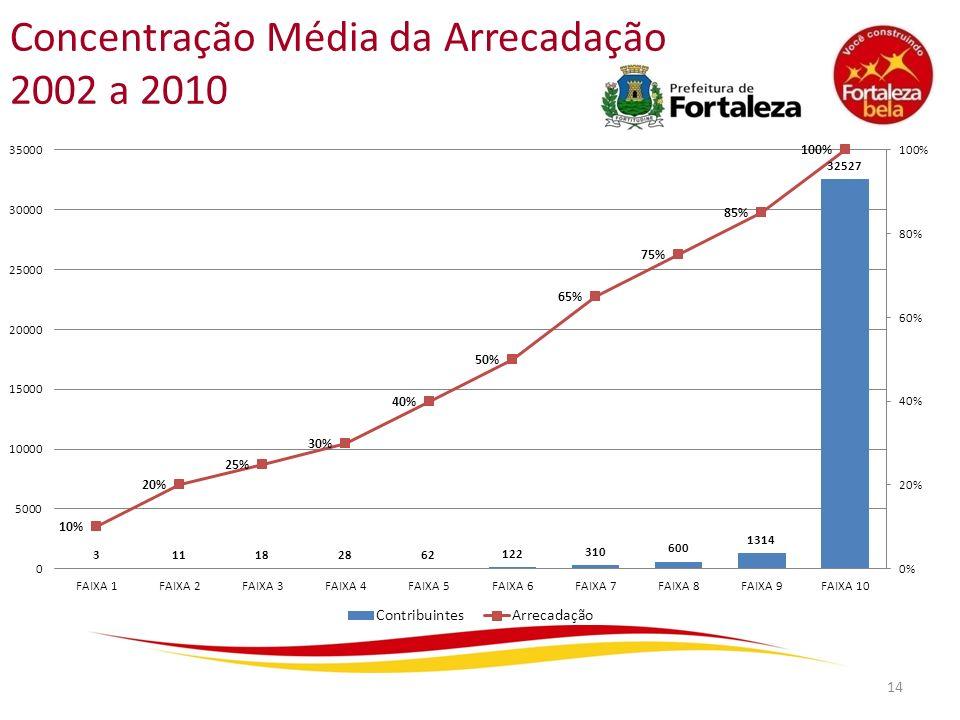 Concentração Média da Arrecadação 2002 a 2010 14