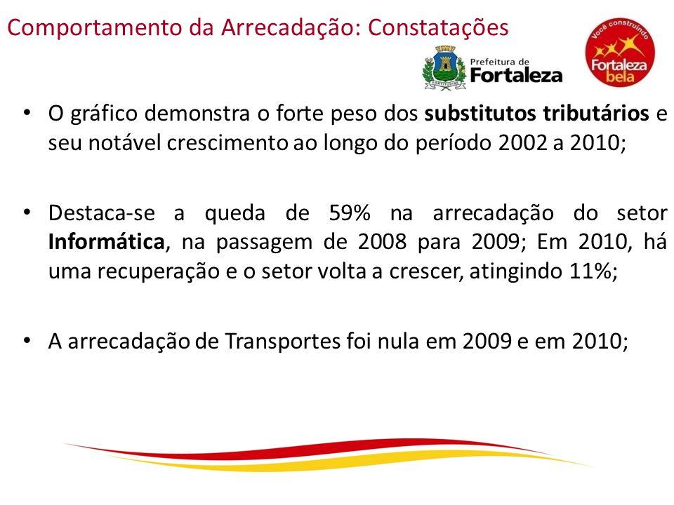 O gráfico demonstra o forte peso dos substitutos tributários e seu notável crescimento ao longo do período 2002 a 2010; Destaca-se a queda de 59% na a