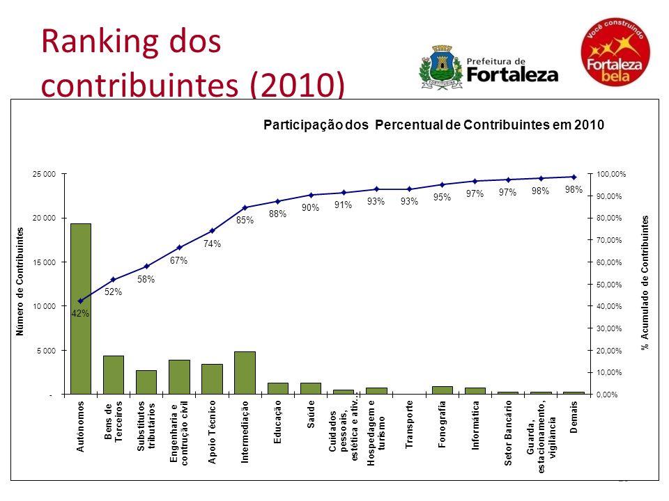 Ranking dos contribuintes (2010) 20