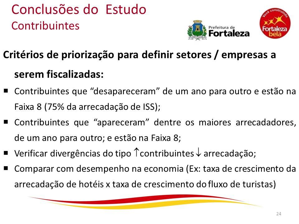 Conclusões do Estudo Contribuintes Critérios de priorização para definir setores / empresas a serem fiscalizadas: Contribuintes que desapareceram de u