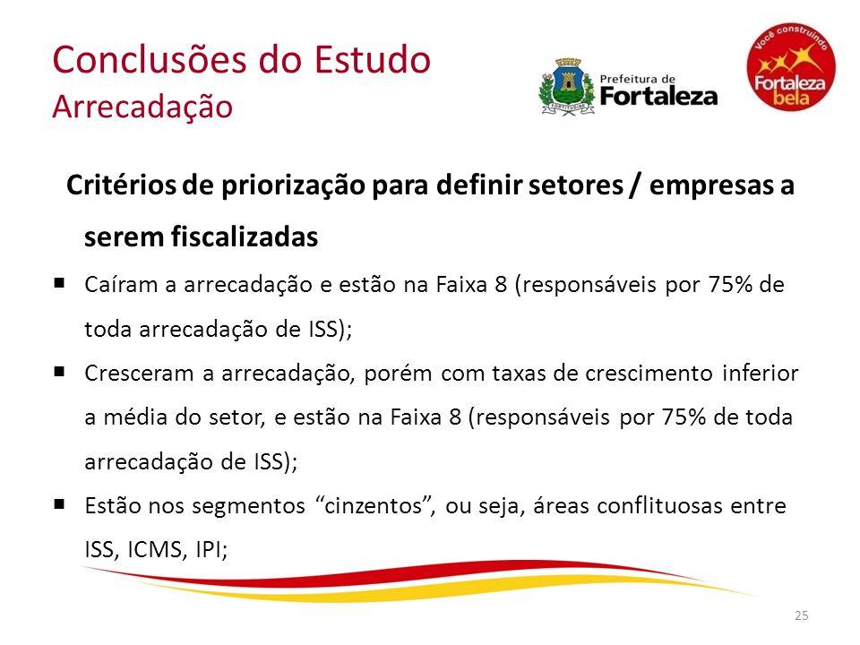 Conclusões do Estudo Arrecadação Critérios de priorização para definir setores / empresas a serem fiscalizadas Caíram a arrecadação e estão na Faixa 8