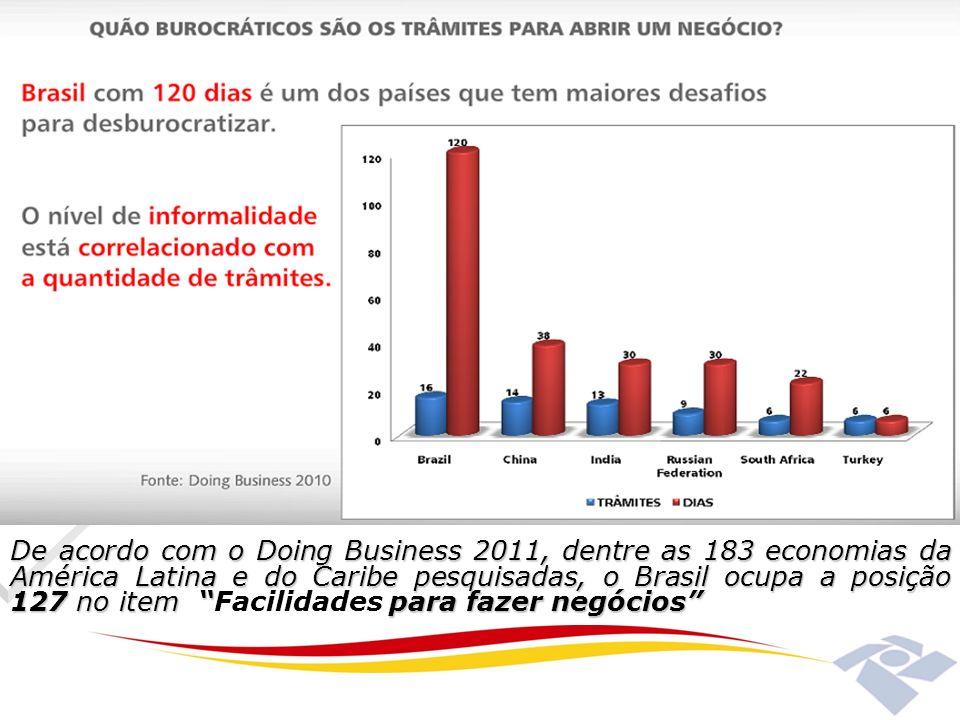 De acordo com o Doing Business 2011, dentre as 183 economias da América Latina e do Caribe pesquisadas, o Brasil ocupa a posição 127 no item para faze