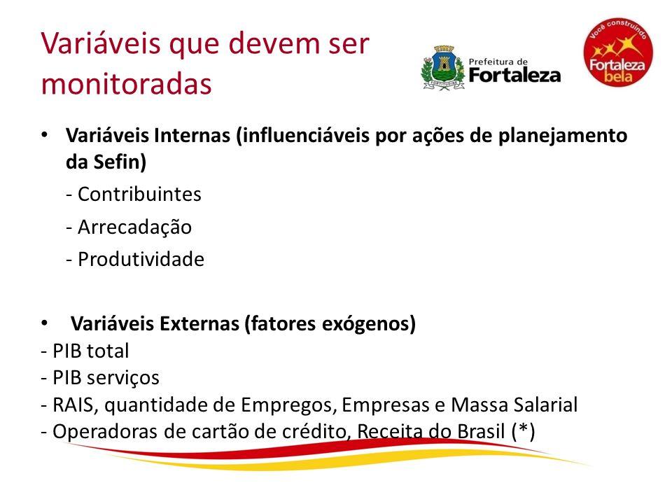 Variáveis que devem ser monitoradas Variáveis Internas (influenciáveis por ações de planejamento da Sefin) - Contribuintes - Arrecadação - Produtivida