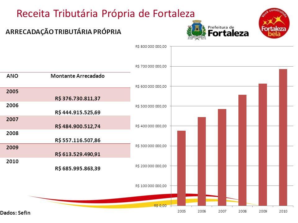 Receita Tributária Própria de Fortaleza ANOMontante Arrecadado 2005 R$ 376.730.811,37 2006 R$ 444.915.525,69 2007 R$ 484.900.512,74 2008 R$ 557.116.50