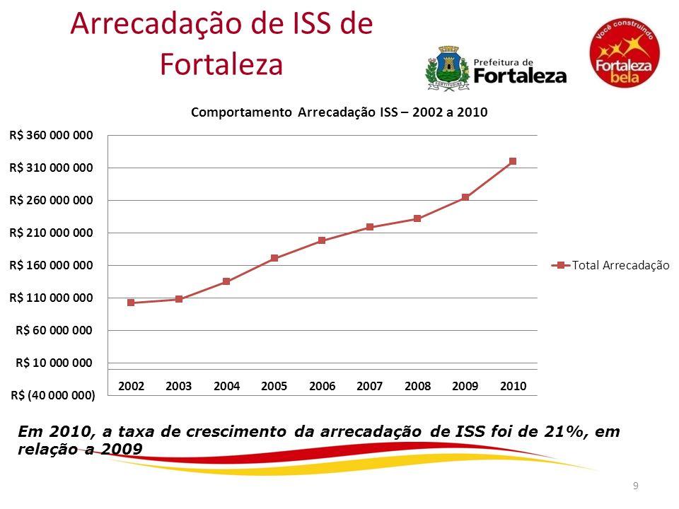 Arrecadação de ISS de Fortaleza 9 Em 2010, a taxa de crescimento da arrecadação de ISS foi de 21%, em relação a 2009