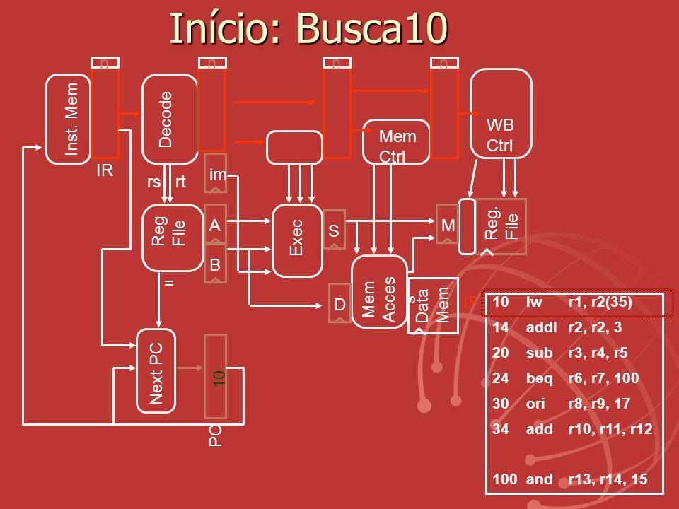 Início: Busca10 Exec Reg. File Mem Acces s Data Mem ABS Reg File IR Inst. Mem D Decode Mem Ctrl WB Ctrl M rsrt im 10lw r1, r2(35) 14addI r2, r2, 3 20s