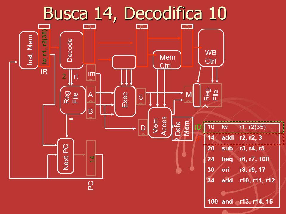 Busca 14, Decodifica 10 Exec Reg. File Mem Acces s Data Mem ABS Reg File IR Inst. Mem D Decode Mem Ctrl WB Ctrl M 2rt im 10lw r1, r2(35) 14addI r2, r2