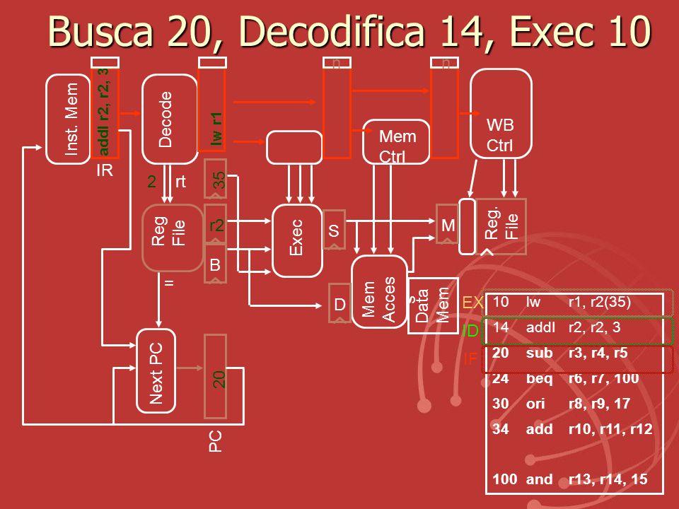 Busca 20, Decodifica 14, Exec 10 Exec Reg. File Mem Acces s Data Mem r2 BS Reg File IR Inst. Mem D Decode Mem Ctrl WB Ctrl M 2rt 35 10lw r1, r2(35) 14