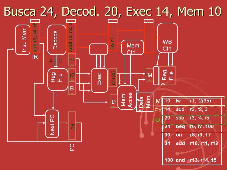 Busca 24, Decod. 20, Exec 14, Mem 10 Exec Reg. File Mem Acces s Data Mem r2 B r2+35 Reg File IR Inst. Mem D Decode Mem Ctrl WB Ctrl M 45 3 10lw r1, r2
