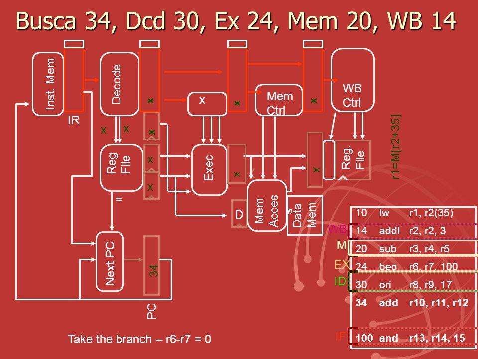 Busca 34, Dcd 30, Ex 24, Mem 20, WB 14 Exec Reg. File Mem Acces s Data Mem x x x Reg File IR Inst. Mem D Decode Mem Ctrl WB Ctrl r1=M[r2+35] x 10lw r1