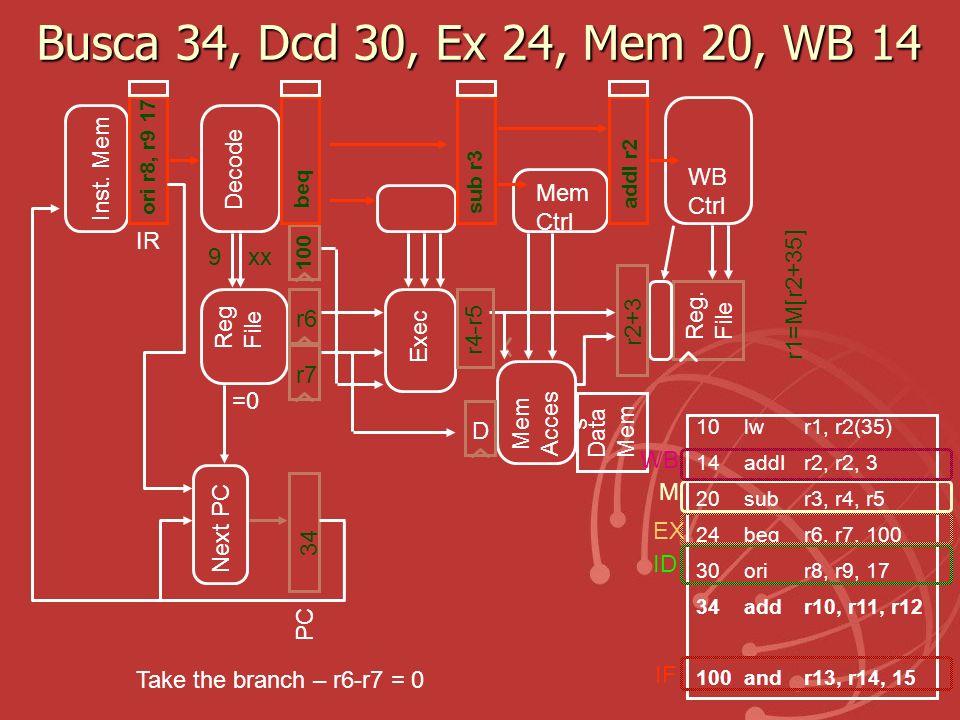 Busca 34, Dcd 30, Ex 24, Mem 20, WB 14 Exec Reg. File Mem Acces s Data Mem r6 r7 r2+3 Reg File IR Inst. Mem D Decode Mem Ctrl WB Ctrl r1=M[r2+35] 9xx
