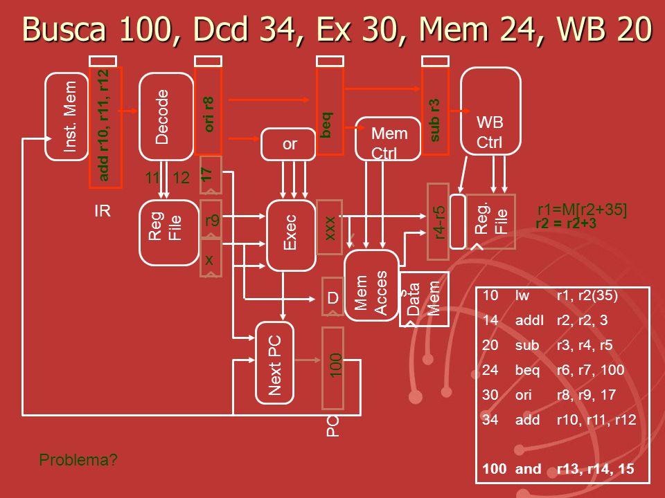 Busca 100, Dcd 34, Ex 30, Mem 24, WB 20 Exec Reg. File Mem Acces s Data Mem r9 x Reg File PC Next PC IR Inst. Mem D Decode Mem Ctrl WB Ctrl r1=M[r2+35