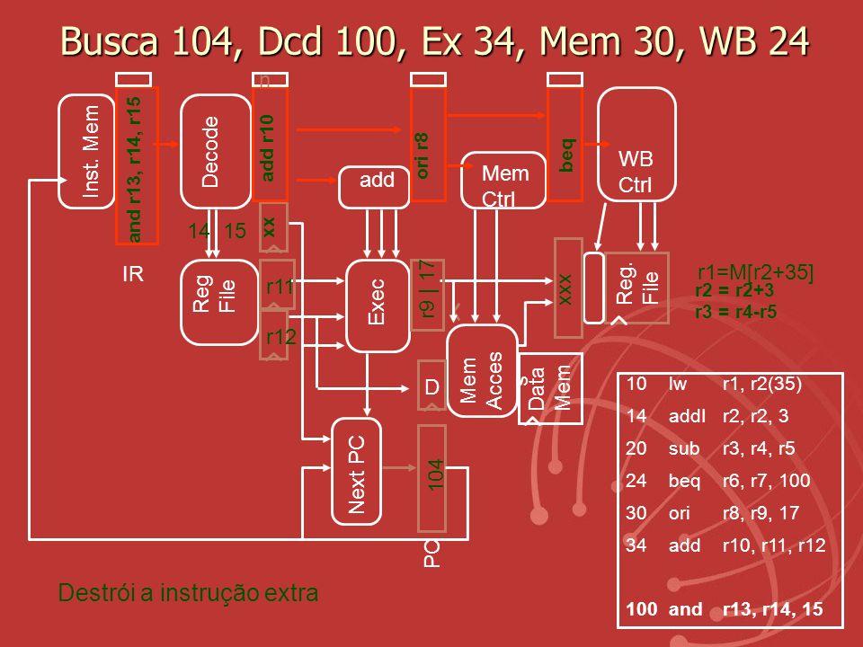 Busca 104, Dcd 100, Ex 34, Mem 30, WB 24 Exec Reg. File Mem Acces s Data Mem r11 r12 Reg File PC Next PC IR Inst. Mem D Decode Mem Ctrl WB Ctrl r1=M[r