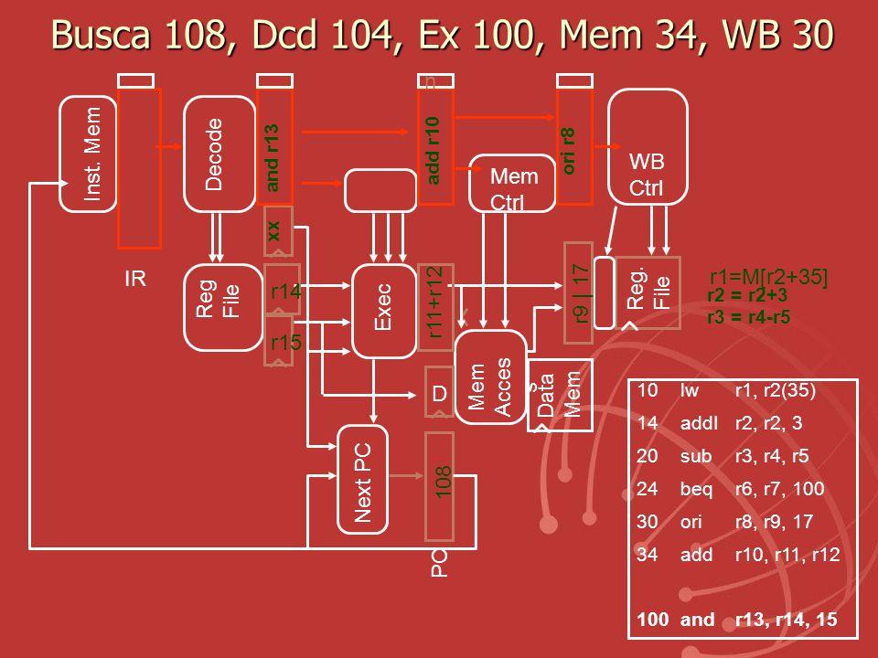 Busca 108, Dcd 104, Ex 100, Mem 34, WB 30 Exec Reg. File Mem Acces s Data Mem r14 r15 Reg File PC Next PC IR Inst. Mem D Decode Mem Ctrl WB Ctrl r1=M[