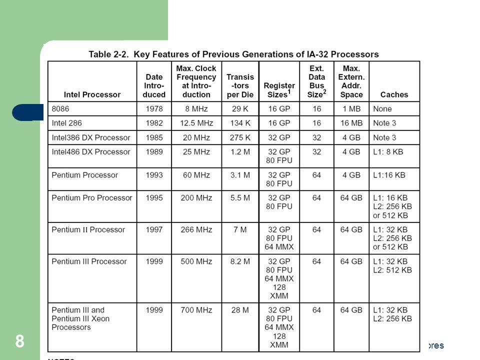 Arquitetura dos Computadores 19 Aplicações que necessitam de 64 bits Windows Ruma para 64 bits Windows XP Professional X64: – CPUs de 64 bits; – O RC1 Suporta 32GB de RAM, e 16 Terabytes de memória virtual; – Traz a versão 32 bits do Media Player; – Ausência do subsistema de 16 bits que capacita execução de aplicativos DOS; – Ausência de protocolos de rede legados (AppleTalk e NetBEUI)