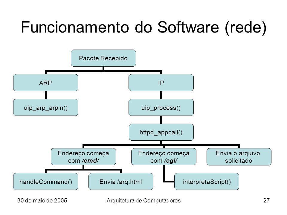 30 de maio de 2005Arquitetura de Computadores27 Funcionamento do Software (rede) Pacote Recebido ARP uip_arp_arpin() IP uip_process() httpd_appcall()