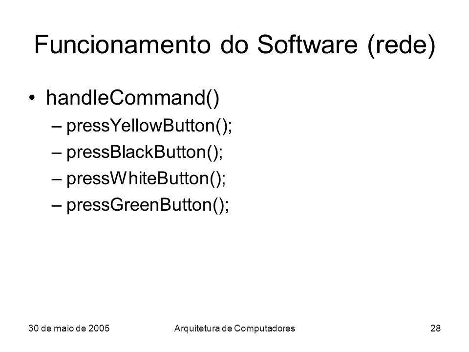 30 de maio de 2005Arquitetura de Computadores28 Funcionamento do Software (rede) handleCommand() –pressYellowButton(); –pressBlackButton(); –pressWhit