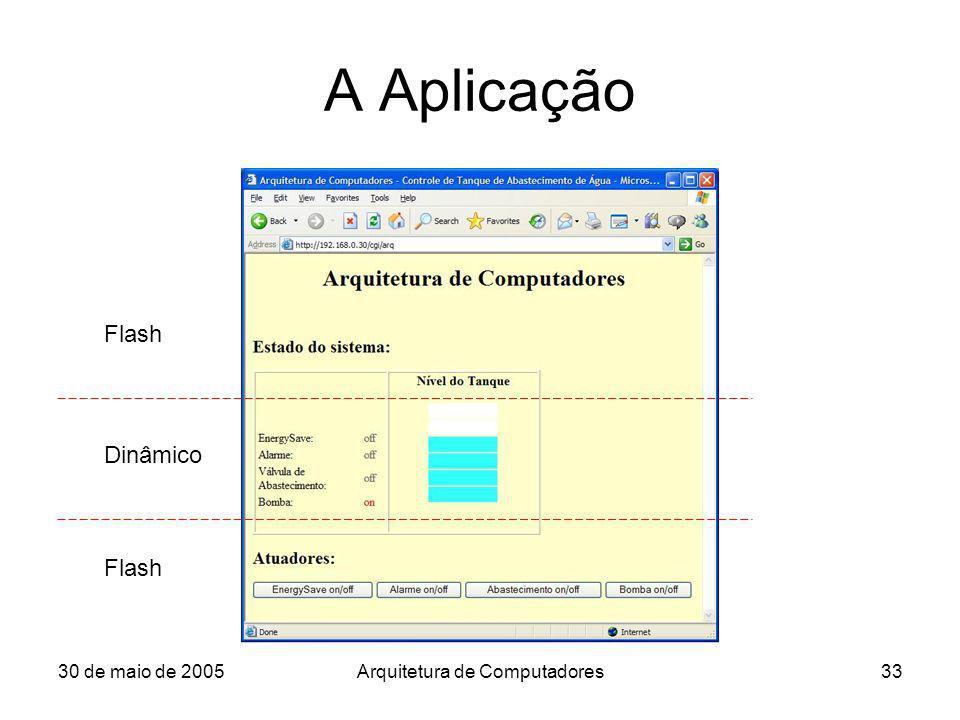 30 de maio de 2005Arquitetura de Computadores33 A Aplicação Flash Dinâmico Flash