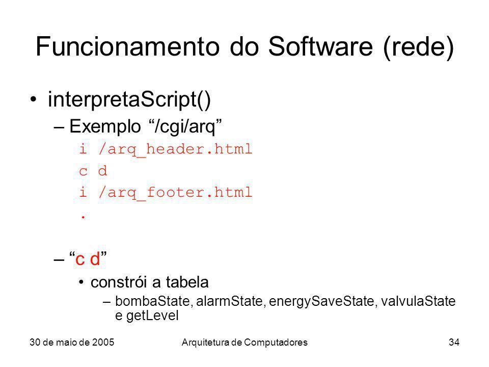 30 de maio de 2005Arquitetura de Computadores34 Funcionamento do Software (rede) interpretaScript() –Exemplo /cgi/arq i /arq_header.html c d i /arq_fo