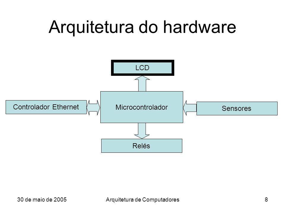 30 de maio de 2005Arquitetura de Computadores8 Arquitetura do hardware LCD Microcontrolador Controlador Ethernet Relés Sensores