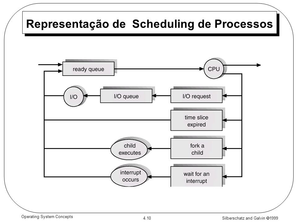 Silberschatz and Galvin 1999 4.10 Operating System Concepts Representação de Scheduling de Processos
