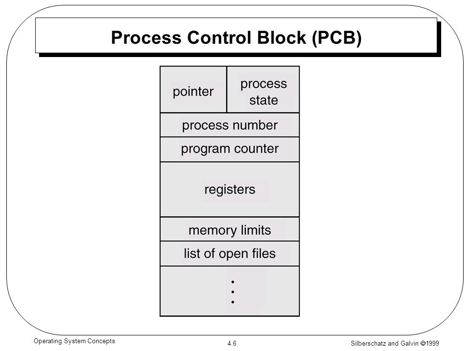 Silberschatz and Galvin 1999 4.6 Operating System Concepts Process Control Block (PCB)