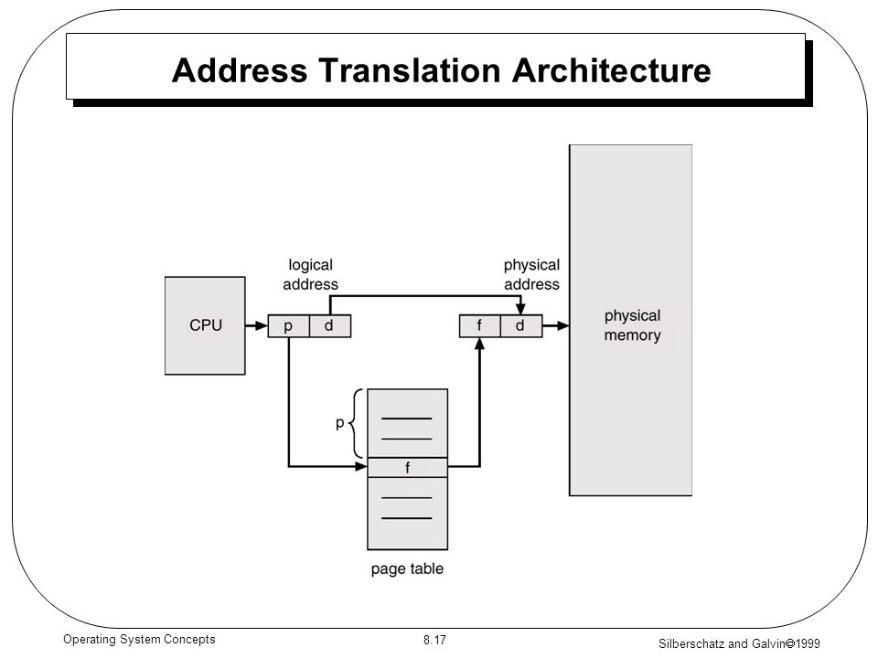Silberschatz and Galvin 1999 8.17 Operating System Concepts Address Translation Architecture