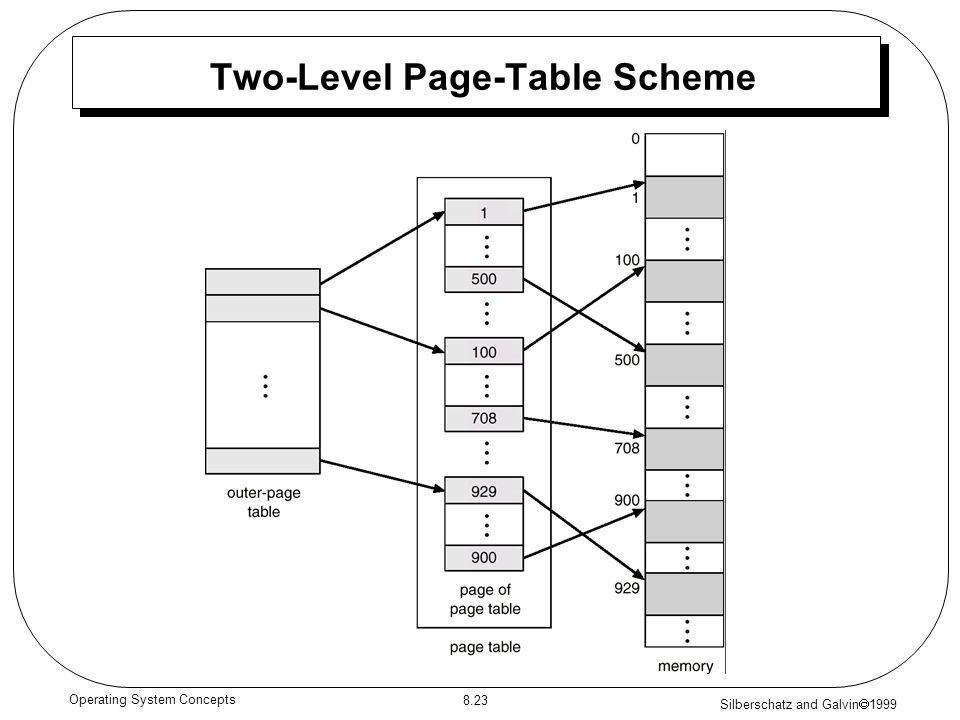 Silberschatz and Galvin 1999 8.23 Operating System Concepts Two-Level Page-Table Scheme