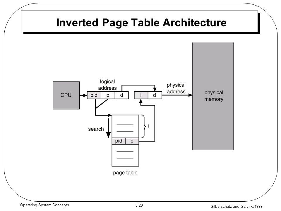 Silberschatz and Galvin 1999 8.28 Operating System Concepts Inverted Page Table Architecture