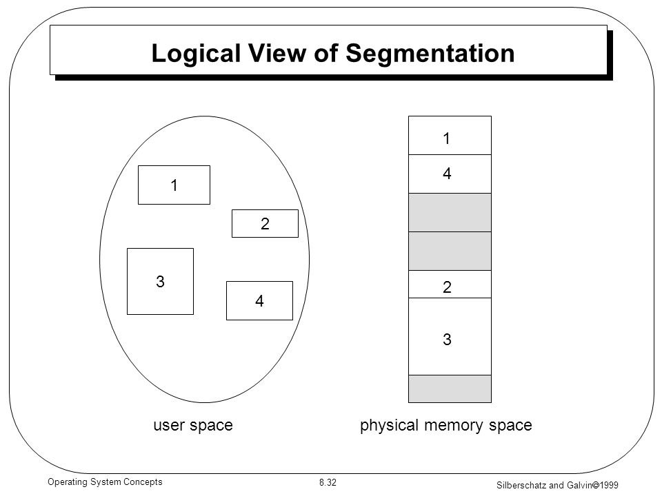Silberschatz and Galvin 1999 8.32 Operating System Concepts Logical View of Segmentation 1 3 2 4 1 4 2 3 user spacephysical memory space