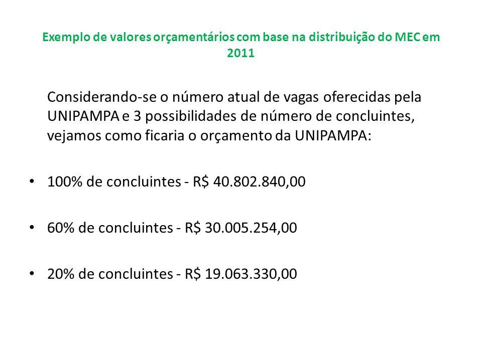 Exemplo de valores orçamentários com base na distribuição do MEC em 2011 Considerando-se o número atual de vagas oferecidas pela UNIPAMPA e 3 possibil