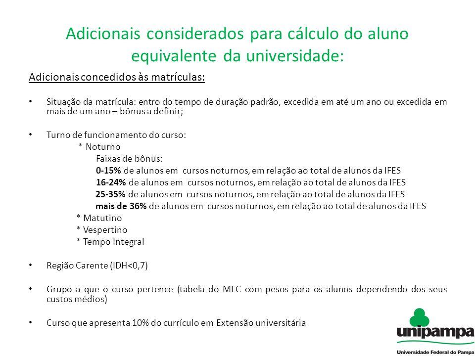 Adicionais considerados para cálculo do aluno equivalente da universidade: Adicionais concedidos às matrículas: Situação da matrícula: entro do tempo