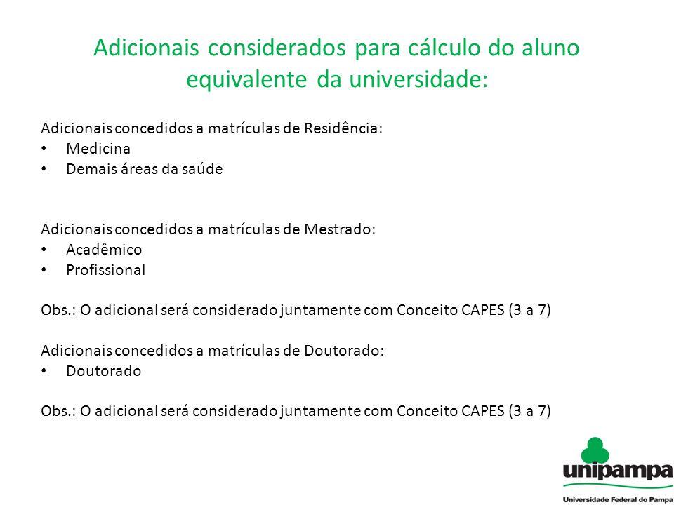Adicionais considerados para cálculo do aluno equivalente da universidade: Adicionais concedidos a matrículas de Residência: Medicina Demais áreas da