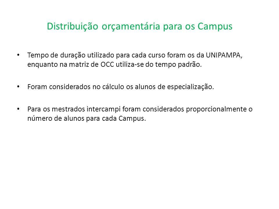 Distribuição orçamentária para os Campus Tempo de duração utilizado para cada curso foram os da UNIPAMPA, enquanto na matriz de OCC utiliza-se do temp