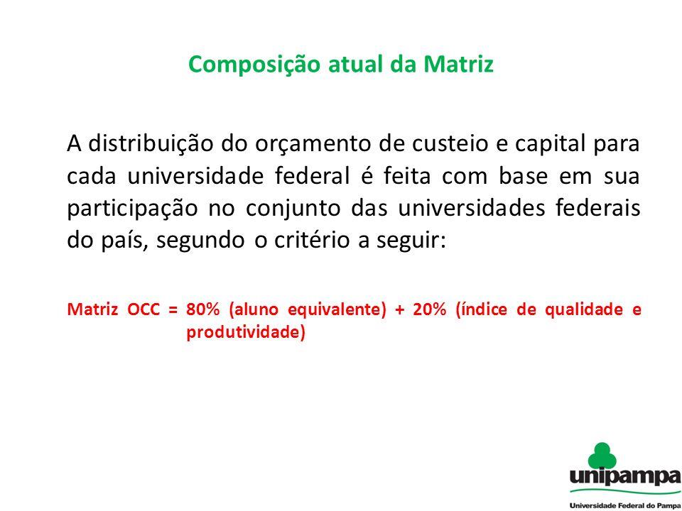 Composição atual da Matriz A distribuição do orçamento de custeio e capital para cada universidade federal é feita com base em sua participação no con