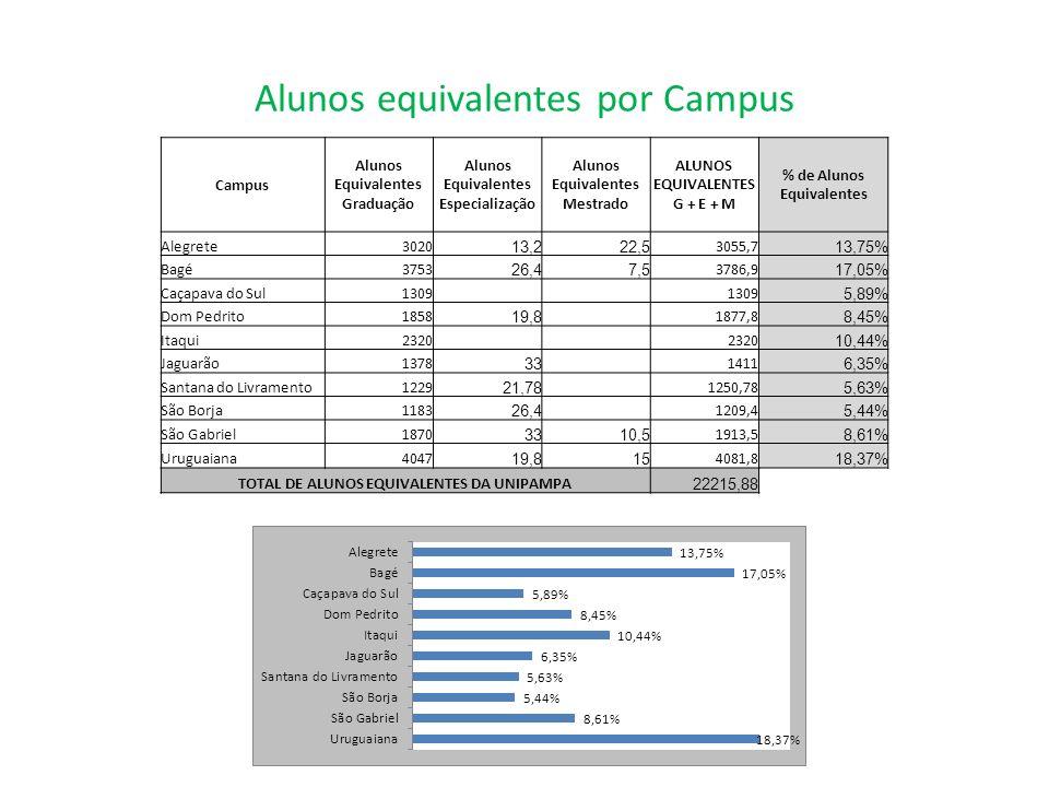 Alunos equivalentes por Campus Campus Alunos Equivalentes Graduação Alunos Equivalentes Especialização Alunos Equivalentes Mestrado ALUNOS EQUIVALENTE