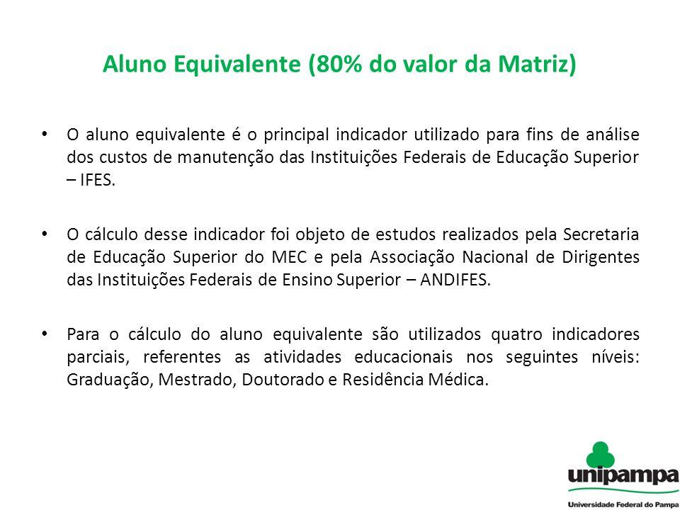 Aluno Equivalente (80% do valor da Matriz) O aluno equivalente é o principal indicador utilizado para fins de análise dos custos de manutenção das Ins