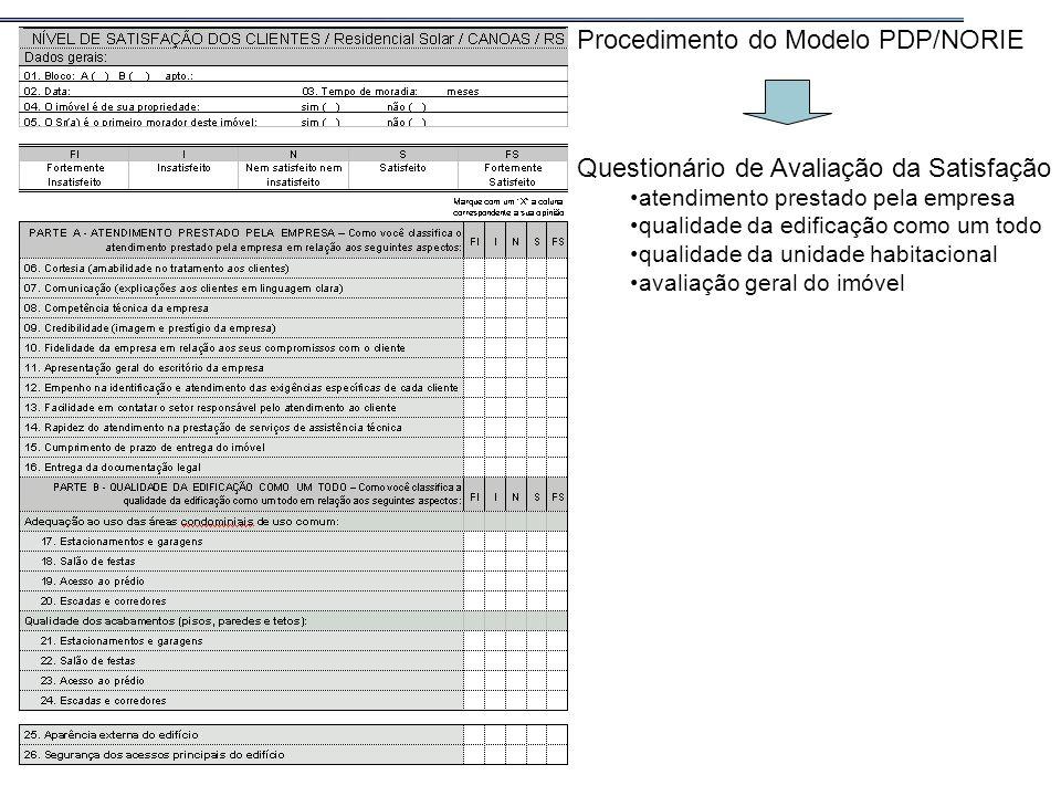 Procedimento do Modelo PDP/NORIE Questionário de Avaliação da Satisfação atendimento prestado pela empresa qualidade da edificação como um todo qualid