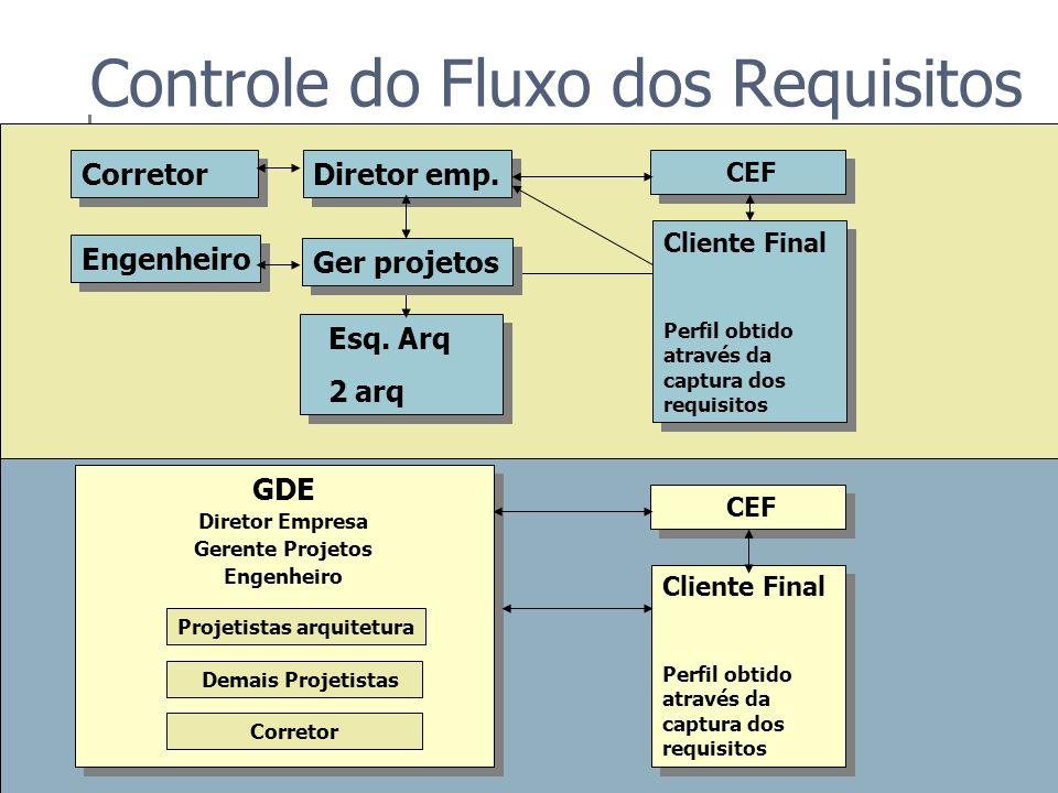 Controle do Fluxo dos Requisitos Avaliação Intermediária Definições diretor empresa c/ gerente de projetos - fragmentada Constatação - projetistas arq