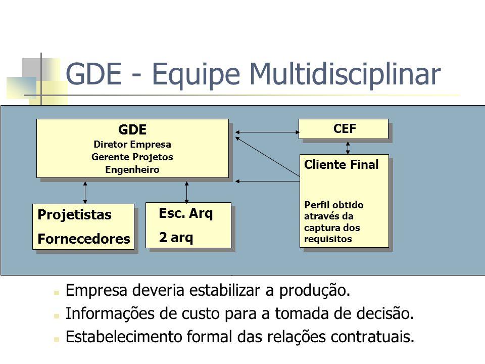GDE - Equipe Multidisciplinar Maior quantidade de alternativas para soluções do produto. Funcionalidade, estética e processo produtivo discutidos simu