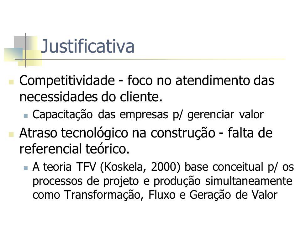 Justificativa Competitividade - foco no atendimento das necessidades do cliente. Capacitação das empresas p/ gerenciar valor Atraso tecnológico na con