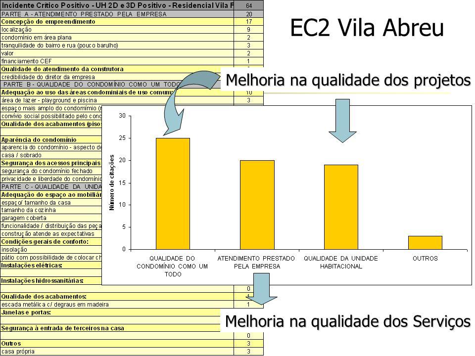 EC2 Vila Abreu Melhoria na qualidade dos projetos Melhoria na qualidade dos Serviços