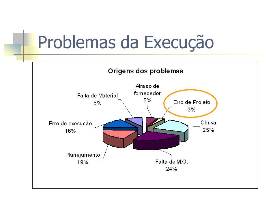 Problemas da Execução