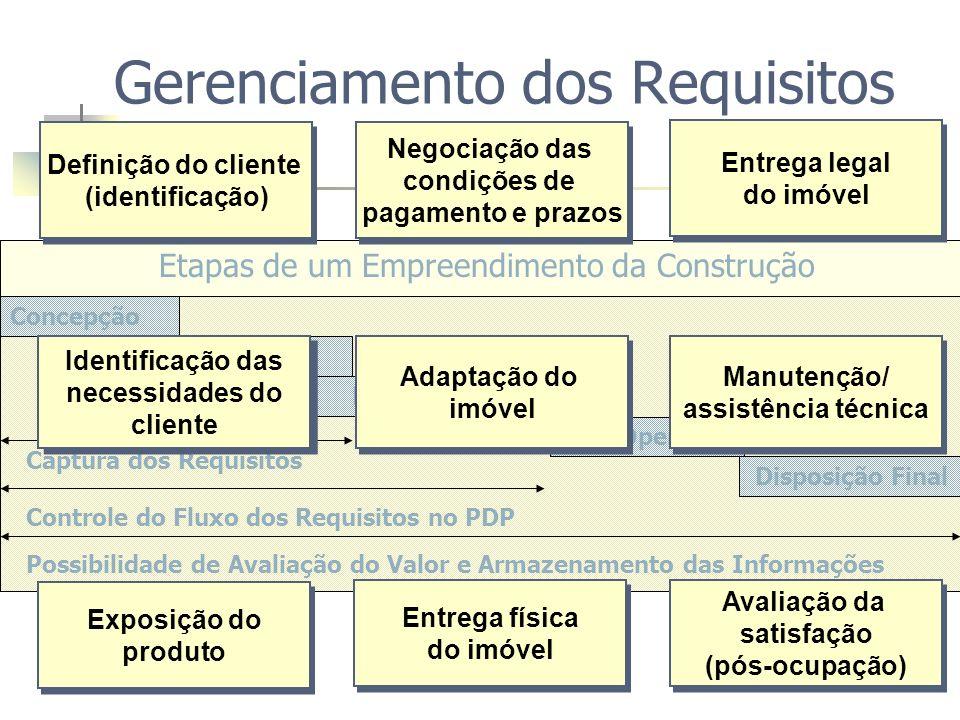 Gerenciamento dos Requisitos do Cliente em Empreendimentos Habitacionais Gerenciamento dos Requisitos do Cliente em Empreendimentos Habitacionais Processo de Pesquisa EC2 Avaliação da Satisfação GDE Diretrizes Captura dos Requisitos Controle do fluxo dos Req Entrevistas/Satisfação Implantação do GDE EC1 Medição de Valor/Captura Controle do fluxo dos Req