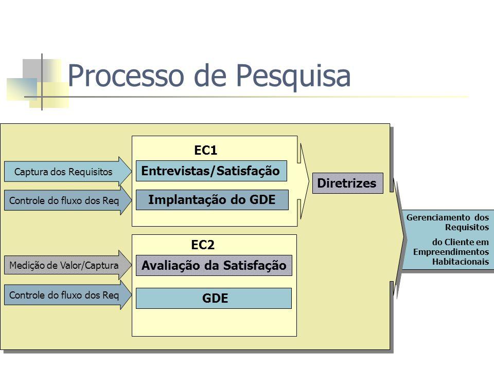 Estudo de Caso 1 Construtora Incorporadora - pesquisas Modelo PDP e PCP Empreendimentos habitacionais financiamento CEF EC1 - julho de 2000 a fevereiro de 2001 gerenciamento requisitos planejamento PDP