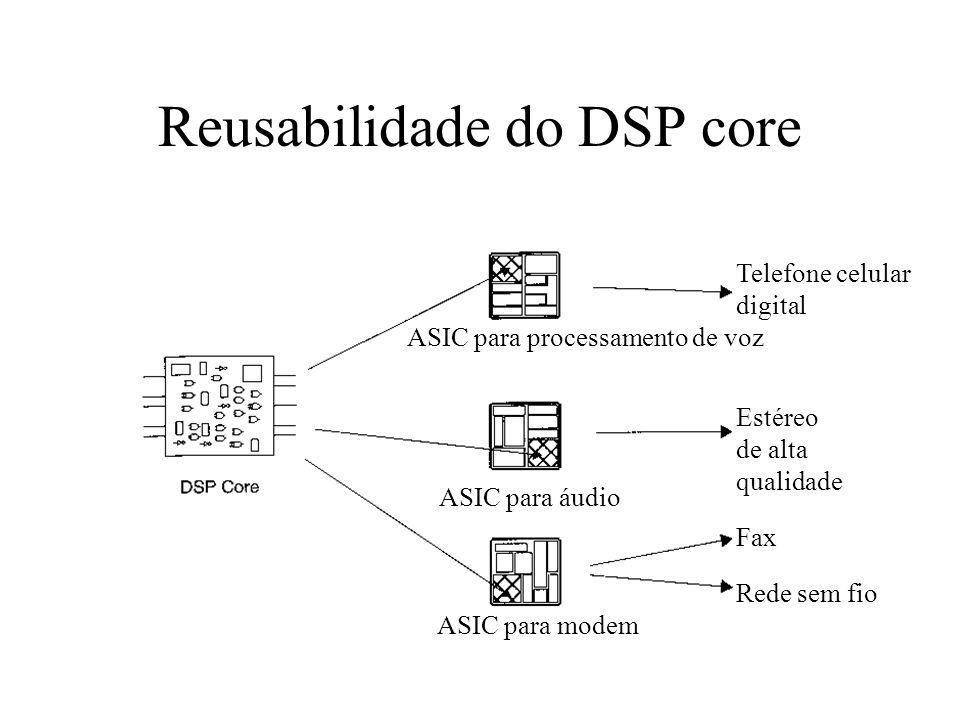 Reusabilidade do DSP core ASIC para processamento de voz Telefone celular digital ASIC para áudio Estéreo de alta qualidade ASIC para modem Fax Rede s