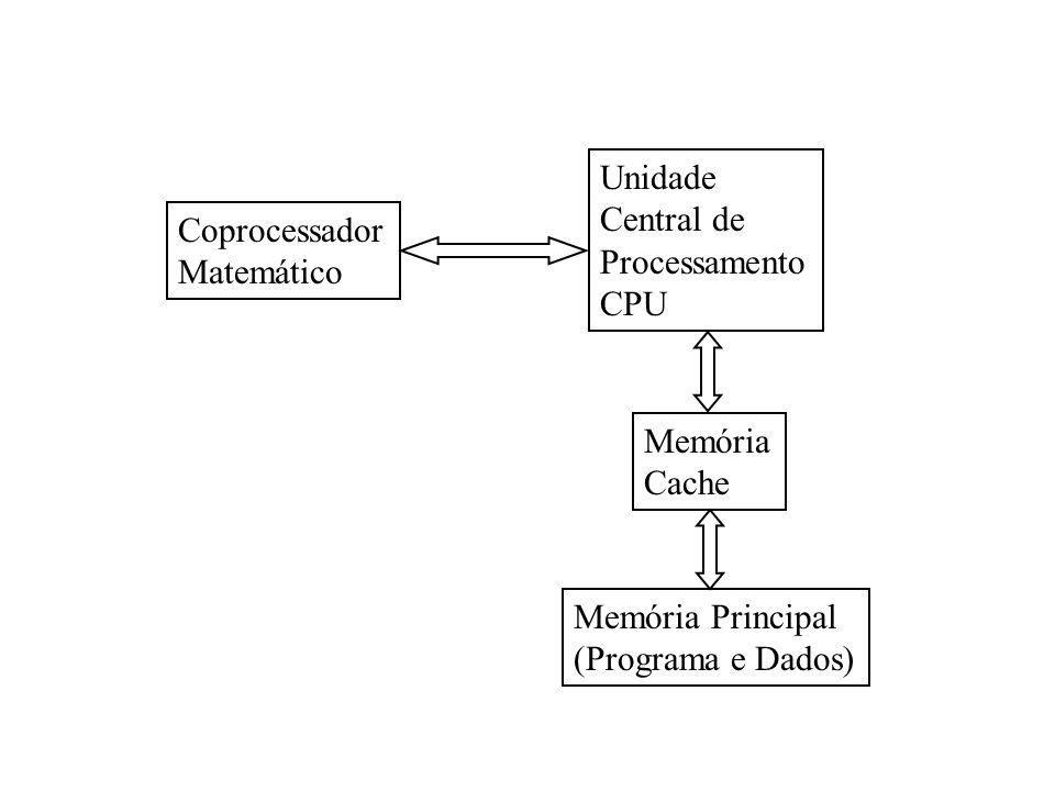 Unidade Central de Processamento CPU Coprocessador Matemático Memória Principal (Programa e Dados) Memória Cache