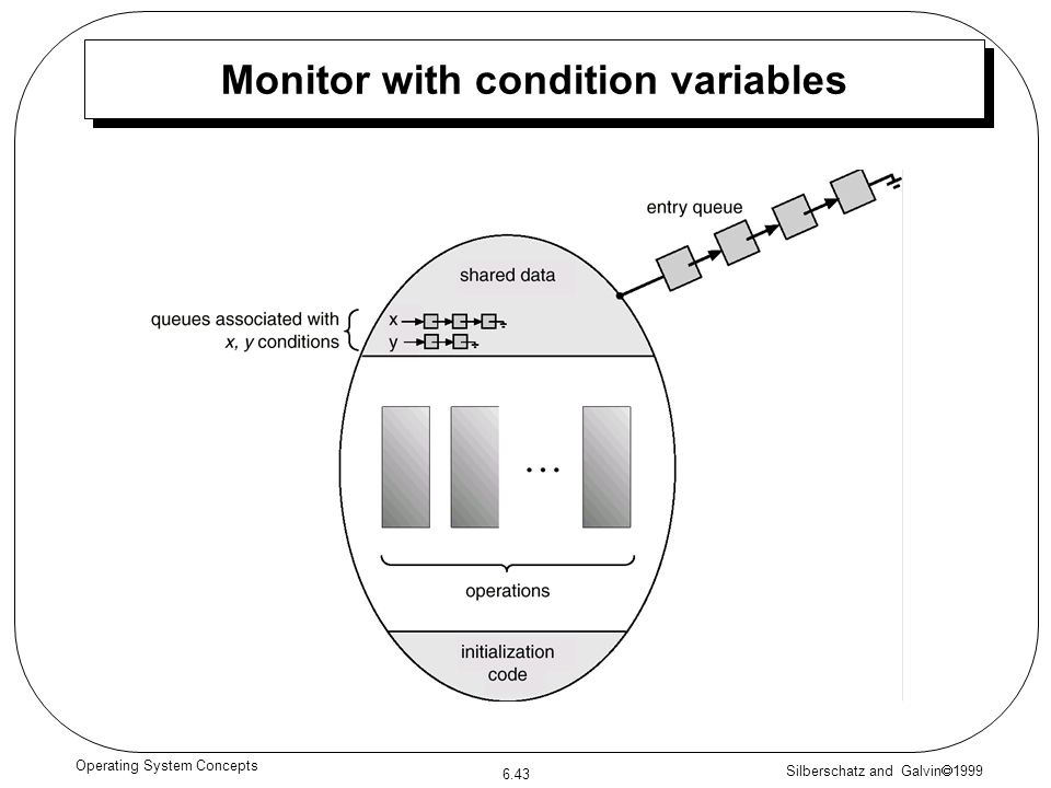 Silberschatz and Galvin 1999 6.43 Operating System Concepts Monitor with condition variables