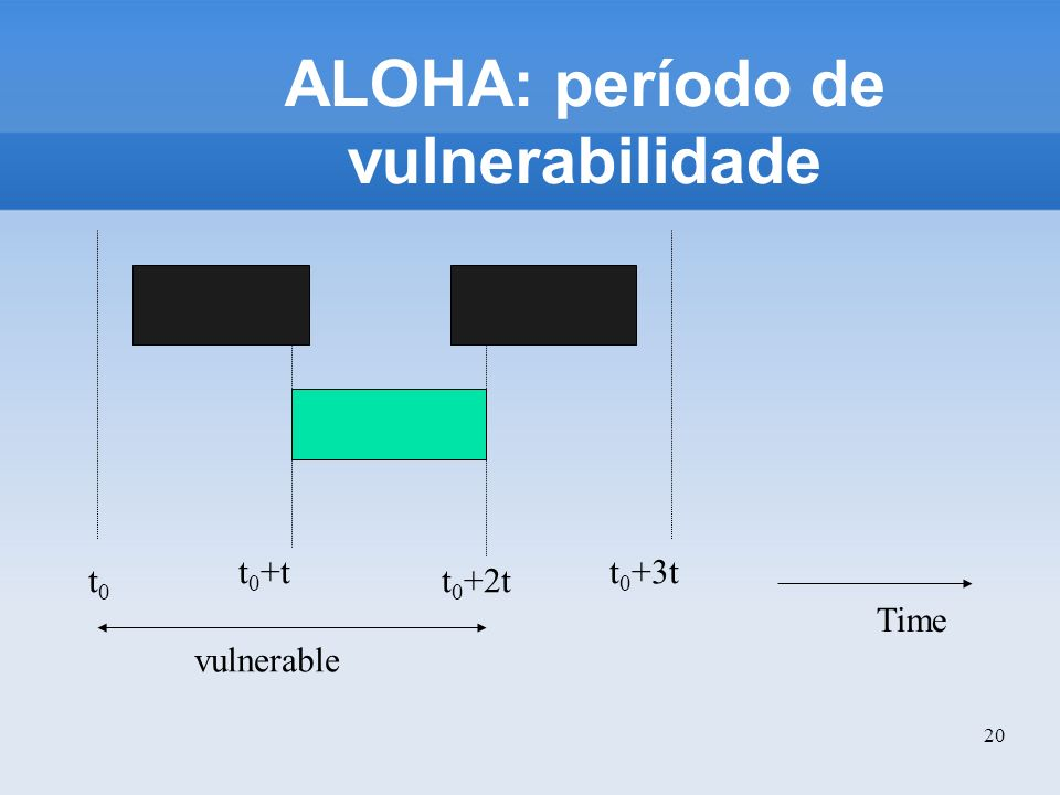 20 ALOHA: período de vulnerabilidade Time t0t0 t 0 +t t 0 +2t t 0 +3t vulnerable